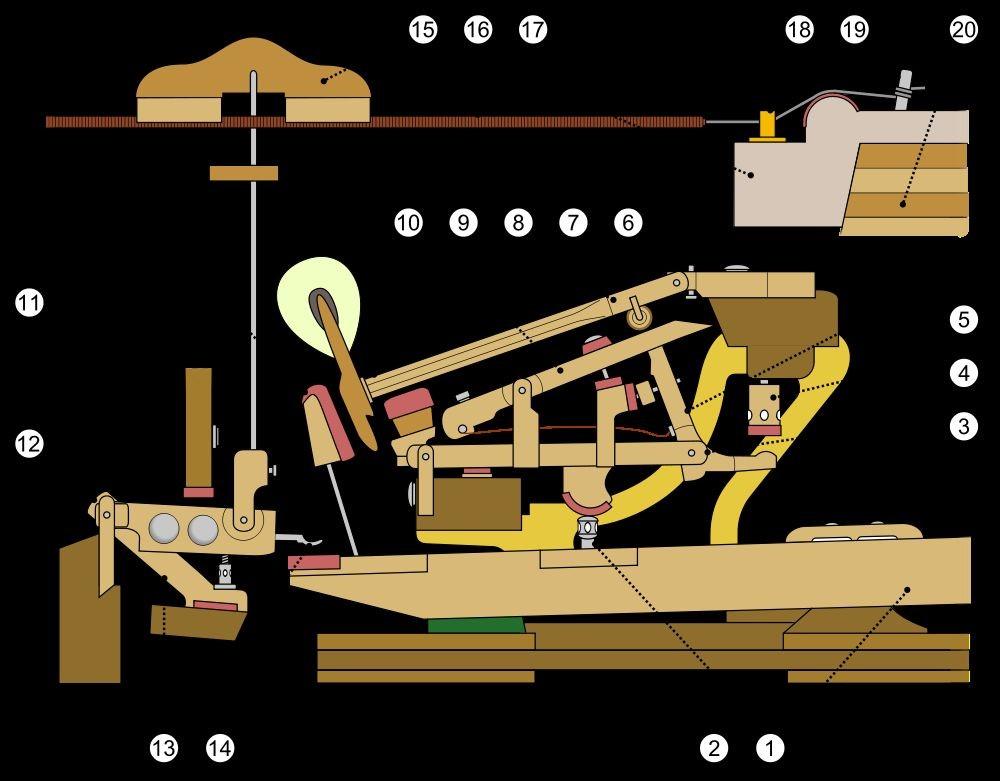 Piyanonun Tuş ve Çekiç Çalışma şeması çekiç mekanizması: 1) Tuş, 2) tuş ayarı, 3) şövale, 4) eşapman ayarı, 5) eşapman kolu, 6) çekiç kenar vidası