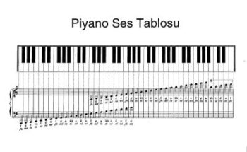 Piyano tuşları ve ses tablosu.
