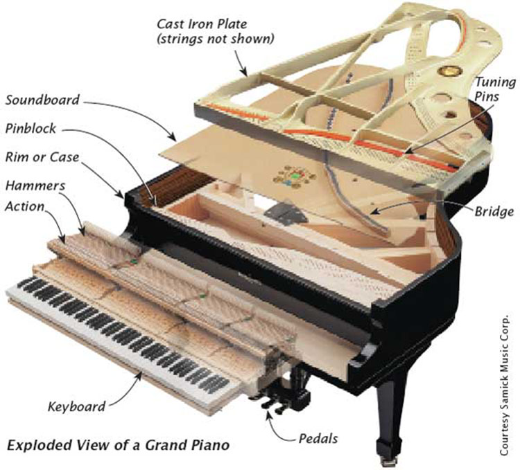 Piyanonun Çalışma Mekanizma Şeması, Parçaları ve Kısımları